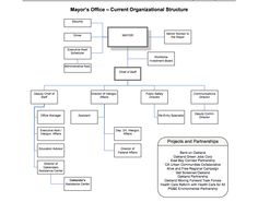 Proposed Mayors Org Chart Oakland Note This Is How The Committee