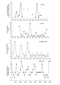 Fig. 4.4. Temporal changes in lemming abundance at various circumpolar sites