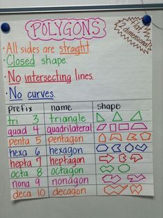 polygon anchor chart - Google Search: