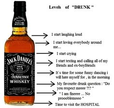 Levels of DRUNK