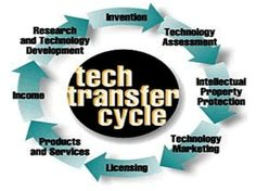 Technology transfer, also called transfer of technology (TOT), is the process of transferring skills, knowledge, technologies, methods of manufacturing, samples of manufacturing and facilities among governments or universities and other institutions to ensure that scientific and technological developments are accessible to a wider range of users who can then further develop and exploit the technology into new products, processes, applications, materials or services. Technology Transfer, Marketing Technology, Inventions, Knowledge, Range, Products, Consciousness, Cookers, Stove