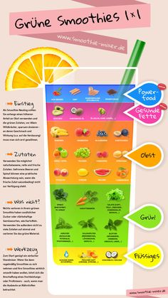 Overview of green smoothies (infographic) - omnomnom - Best Smoothie Recipes Smoothie Detox, Best Smoothie, Smoothie Mixer, Smoothie Vert, Smoothie Drinks, Smoothie Bowl, Detox Drinks, Healthy Smoothies, Healthy Drinks