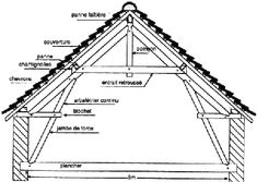 Jambes de forces. My favourite roof truss.  http://mapage.noos.fr/promethee.online/images/Ferme_charpente.gif