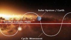 solarsystem-galacticdisc, ¿Y si la materia oscura causa las extinciones masivas en la Tierra?  feb 20, 2015 @ 02:02 am › Arkantos ↓ Deja un comentario  Una investigación del profesor de Biología de la Universidad de Nueva York Michael Rampino, publicada en elsitio web de laRoyal Astronomical Society, concluye que el movimiento a través de la materia oscura puede perturbar las órbitas de los cometas y provocar un calentamiento adicional en el núcleo de la Tierra, los cuales podrían ser…