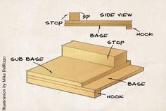 <strong>Shop Jig:</strong> The bench hook is likely one of the most basic tools in the woodworker's arsenal. Essentially it's a brace against which you hold stock while sawing or planing. A second brace on the bottom of the jig keeps the bench hook from moving while you saw or plane away. That's it. Nothing could be as simple or as easy to build and use.<br />