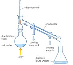distill.jpg (468×413)