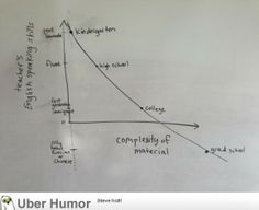 My friend made a graph of speaking skills professors have as one continues school. He pretty much nailed it. | uberHumor.com