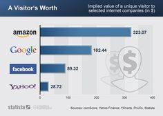 A Visitor's Worth: implied value of a unique visitor to selected internet companies in 2011. The numbers are derived by dividing the average market capitalization in 2011 by the number of global unique visitors in March 2011 #chart #stats #visits