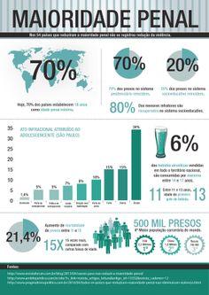 Infográfico sobre maioridade penal