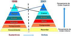 Taxonomía de Bloom: a partir de 2001 EVALUAR en el nivel justo antes de CREAR