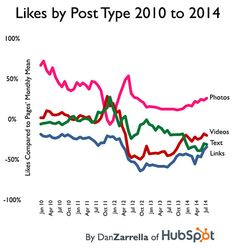 Facebook likes by post type, 2010-2014.