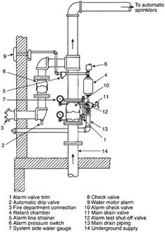 781039b23ad5e3372799f2c505f33ec7 fire spr sch jpg (400�283) fire pinterest firefighting and How Sprinkler Valve Work at readyjetset.co