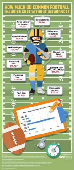 How Much Do These Common Football Injuries Cost Without
