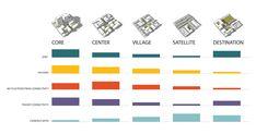 Fostering Transit-Oriented Communities - Reconnecting America - not net zero Urban Design Concept, Urban Design Diagram, Urban Design Plan, Urban Analysis, The Future Is Now, Light Rail, Urban City, Urban Planning, Community