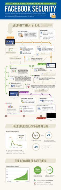 Facebook Security / Seguridad en Facebook www.yegip.com