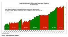 Secular Bull Markets