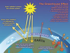 Greenhouse Gas Effect and the Science Behind Climate Change | survivallife.com