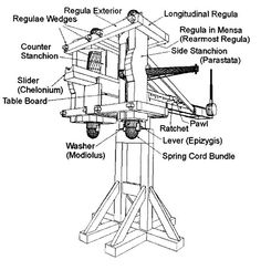 """Isometric plans from """"Build Your Own Greek Seige Engine"""" by Kurt Suleski Ancient Rome, Ancient Greek, Roman Technology, Age Of Enlightenment, Weapon Of Mass Destruction, War Machine, Roman Empire, How To Plan, History"""