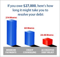 Debt Relief and it's debt relief partners specialize in helping you take control of your financial future with a NO ADVANCED FEE debt settlement program. We review multiple debt relief programs with NO ADVANCED FEES including credit card debt consolidation, debt management, debt consolidation loans, debt settlement, and credit counseling. We guarantee you will not pay any fees for our services until our negotiators have successfully resolved a debt for you.