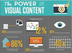 Are you thinking visual content first?