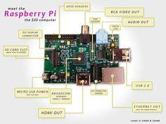 Raspberry-pi: een complete computer voor € 35. En je bespaart nog veel meer aan energie.