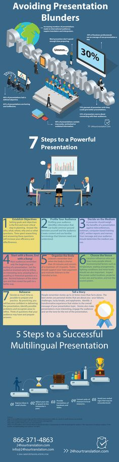 The questions are useful in developing literature, presentations and other content for a multicultural audience. An infographic is included.