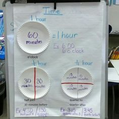 Ideas for Grade Teaching Time-anchor chart connecting telling time to the quarter and half hour with fractions of a circle.Teaching Time-anchor chart connecting telling time to the quarter and half hour with fractions of a circle. Teaching Time, Teaching Math, Help Teaching, Kindergarten Math, Student Learning, Math Resources, Math Activities, Telling Time Activities, Math Strategies