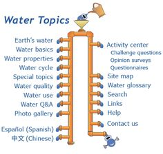 Menu of main water topics for Water Science for Schools.