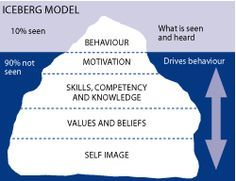 iceberg model freud - Google Search