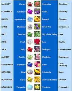 Birthstone and Birthflowers