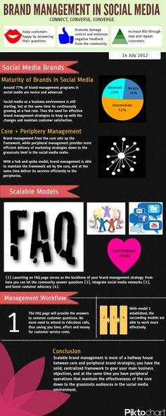 Brand Management in Social Media