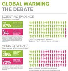 global warming the debate
