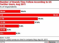 Hány céget követ egy átlagos Twitter felhasználó? ... egy amerikai piackutató, a Lab42 2011 őszén végzett felmérése szerint az amerikai Twitter felhasználók közel 90%-a legalább egy céget követ és egytizedük (11,1%) főként azért csatlakozott a közösségi hálózathoz, hogy cégeket követhessen.