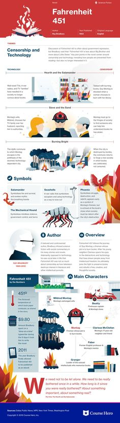 This study guide and infographic for Ray Bradbury's Fahrenheit 451 offer summary and analysis on themes, symbols, and other literary devices found in the text. Explore Course Hero's library of literature materials, including documents and Q&A pairs. Ap Literature, Teaching Literature, American Literature, Classic Literature, Good Books, Books To Read, My Books, Famous Novels, Fahrenheit 451