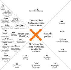 "katrina house markings | The ""X"" marks on New Orleans' houses became an iconic symbol of ..."