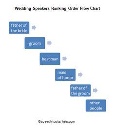 wedding speakers ranking order flow chart
