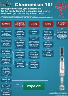 Solve your #ecig problems with this #clearomiser infographic: http://www.ecigarettedirect.co.uk/ashtray-blog/2014/09/clearomiser-problems-solutions-a-handy-infographic.html