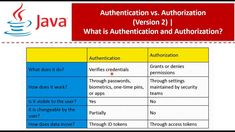 Java Tutorial, Does It Work, Privacy Policy, Coding, App, Apps, Programming