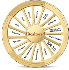 The Wheel and the Hub of a Real Estate Transaction