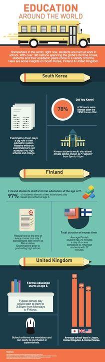 Education Around | Piktochart Infographic Editor