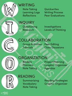 Help your students organize their learning by using the AVID acronym WICOR. Printed without watermark.