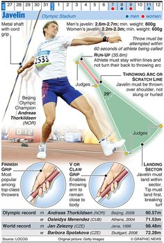 The Graphic News guide to each sport in the Olympics, from running, javelin and shot put to walking Olympic Sports, Olympic Games, Olympic Gymnastics, Discus Throw, Javelin Throw, Heptathlon, Physical Education Lessons, Triple Jump, Shot Put