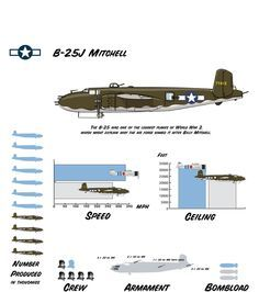 B-25 comparison and reference