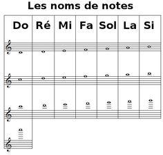 apprendre à lire les notes de la flûte traversière