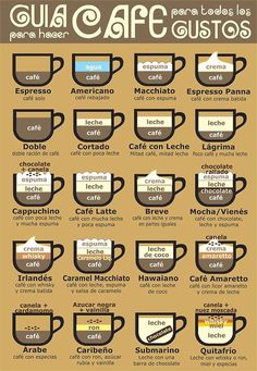 cool coffee chart infographic