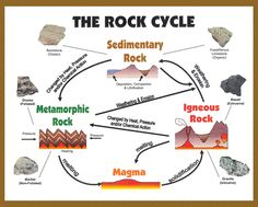 Geology rocks celebrate the rock cycle in your classroom with this rock cycle untamed science link httpsyoutube ccuart Gallery