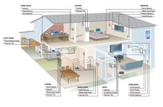 Smart homes connect all the devices and appliances in your home so that they can talk to each other. Any device in your home that uses electricity can be put on your home network and at your command. Whether you give that command by voice, remote control, tablet or smartphone, the home reacts.