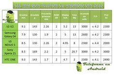 Cel-mai-bun-telefon-cu-Android-din-2013