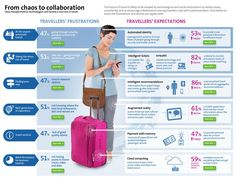 How Technology Will Eliminate Travel Frustration [Infographic]