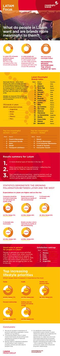 #MeaningfulBrands 2013 Latam Results